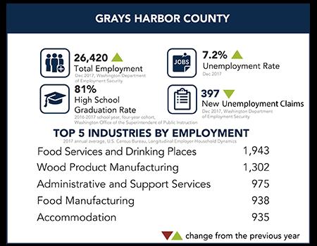 Grays Harbor County Snapshot