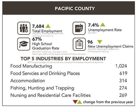 Pacific County Snapshot
