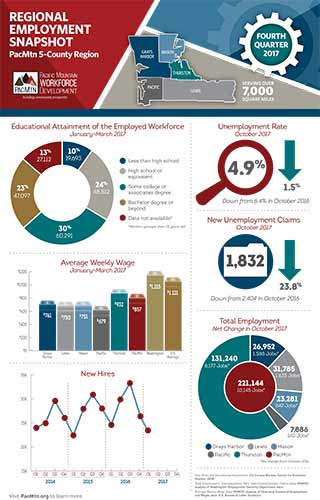 Regional Employment Snapshot preview image