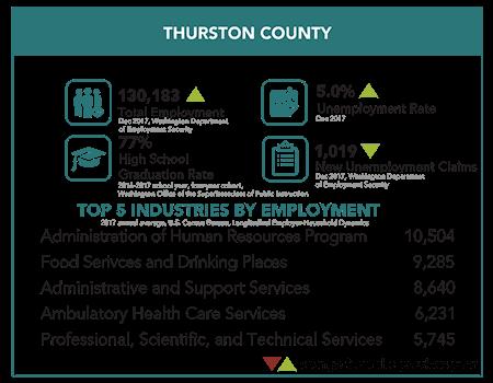 Thurston County snapshot