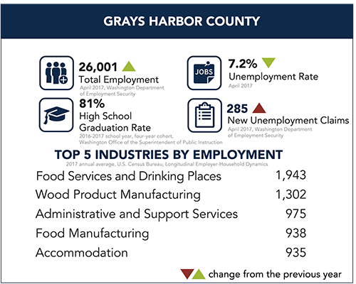 Grays Harbor County Snapshot