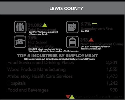 Lewis County Snapshot