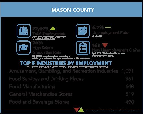 Mason County snapshot