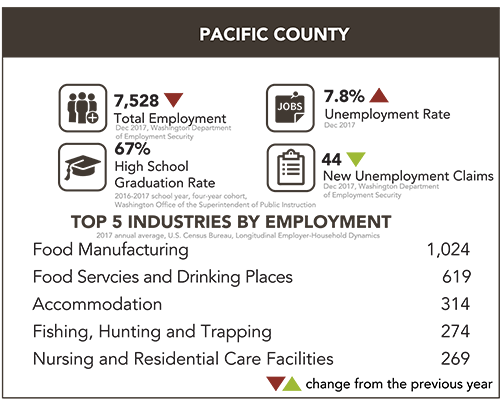 Pacific County Snapshot