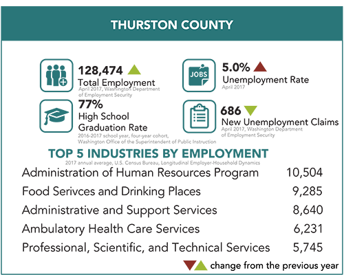 Thurston County snapshot